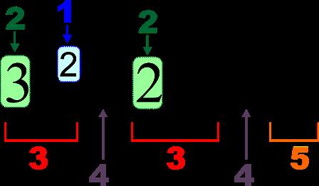 Facts about algebra - Algebraic equation notation