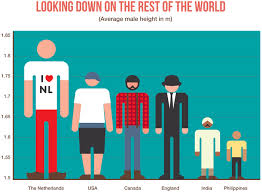 The tallest people in the world