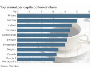 The Finns are the biggest coffee drinkers