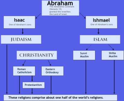 Facts about Abraham - Abraham religion