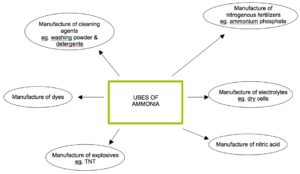 The uses of Ammonia