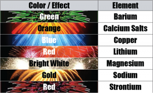 Fireworks color element