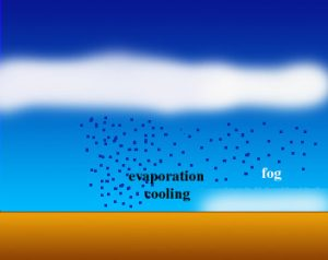 The process of Evaporation fog
