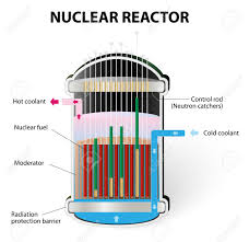 Nuclear reactor is a device to produce Americium