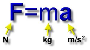 The formula of force
