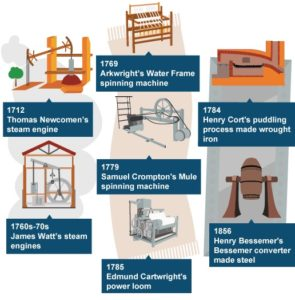 The inventions during Industrial Revolution