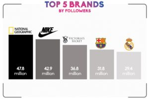 The top 5 brands on Instagram