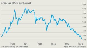 The price of iron ore