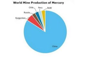 Today's China and Kyrgyzstan are the largest producers of mercury