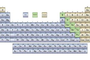 The periodic table of metal, semimetal, and nonmetal elements