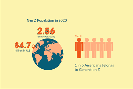 10 Interesting Facts about Generation Z
